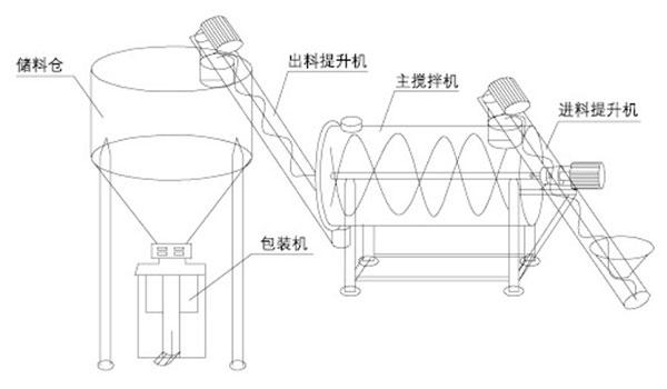卧式干粉砂浆生产线