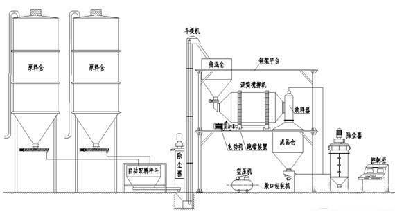 保温砂浆成套生产线