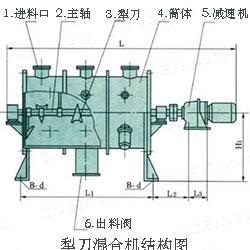 犁刀混合机结构图
