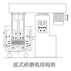 篮式砂磨机结构图