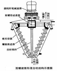 双螺旋锥形混合机结构图