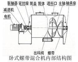 卧式螺带混合机结构图
