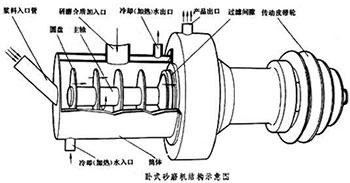 卧式砂磨机结构图