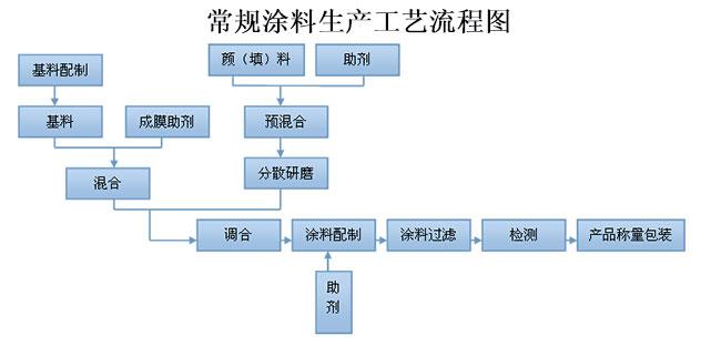 常规涂料生产工艺流程图