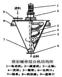 锥形螺带混合机